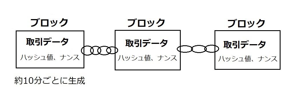 ブロックチェーン画像05