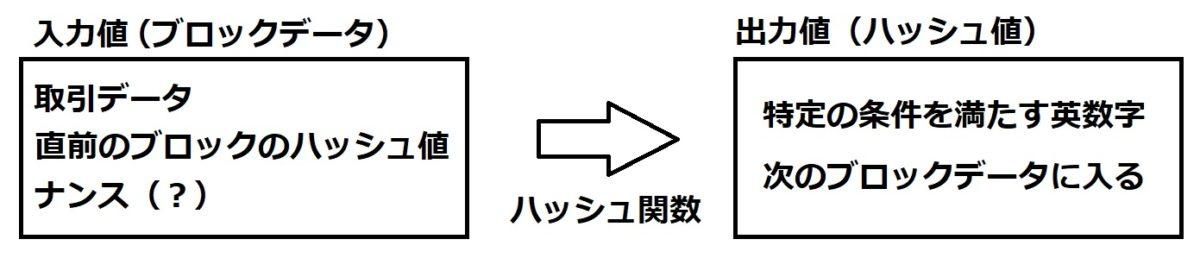 ハッシュ関数
