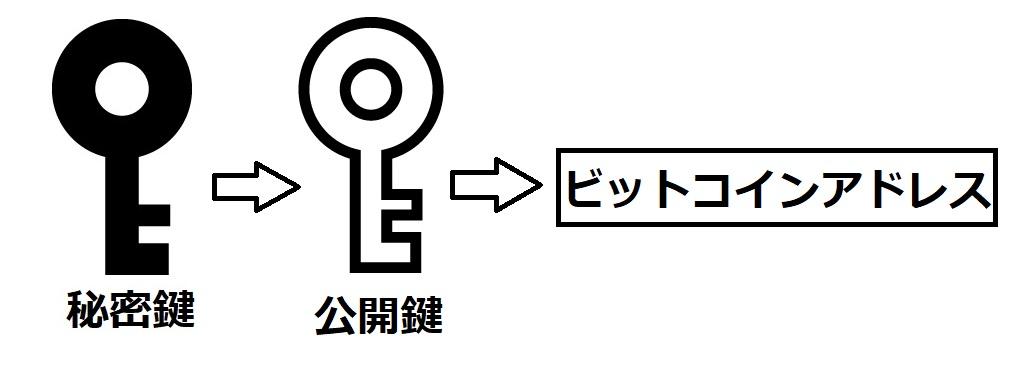 公開鍵とビットコインアドレス