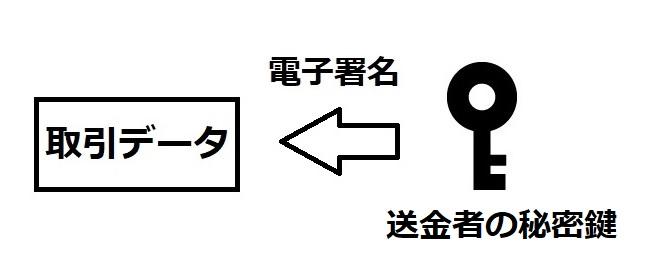ビットコイン取引02